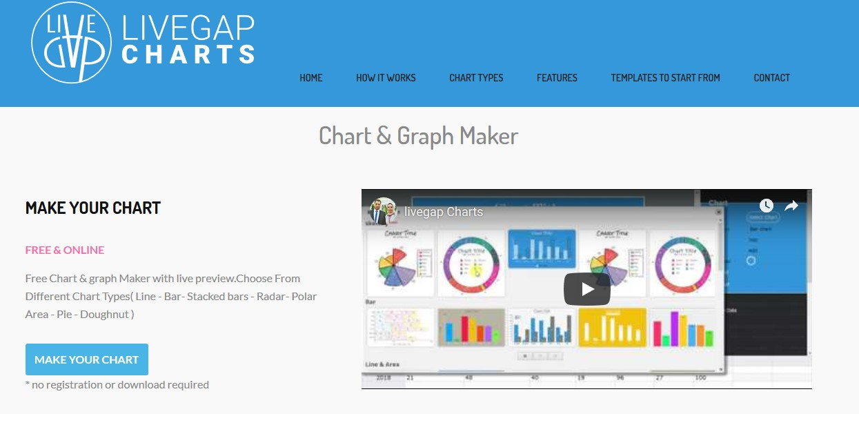 Top 12 Best Chart Making Tool to make stunning charts - LiveGap