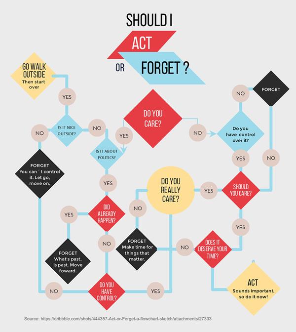 Best Software to Make Flowchart - Visme