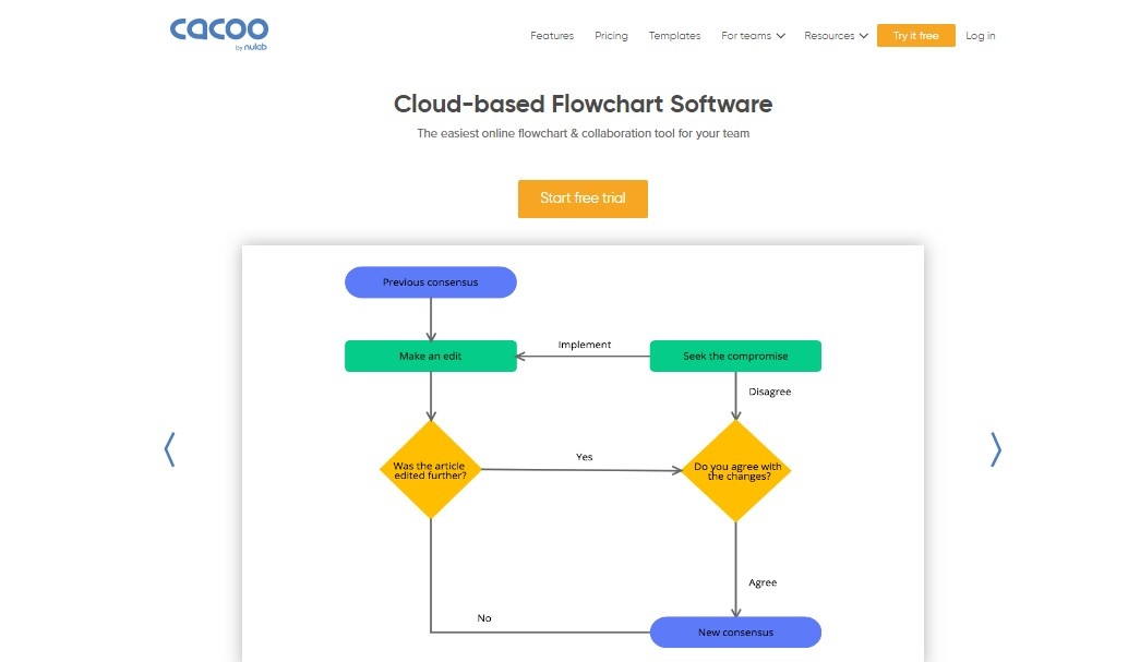 Best Software to Make Flowchart - Cacoo